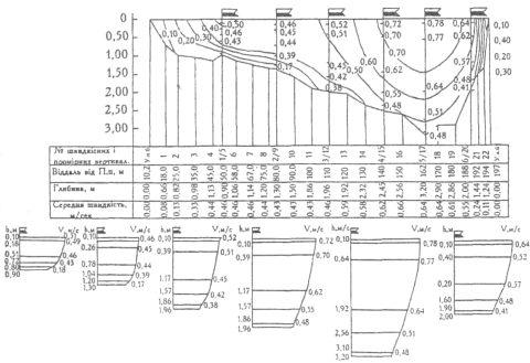 Розподіл швидкостей у водному перерізі