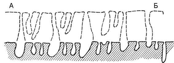 Руйнування корінних порід донною абразією під впливом каменеточиць