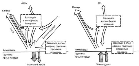 Схема розподілу потоків випромінюваної Сонцем енергії вдень і вночі на поверхні Землі і в атмосфері