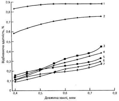 Спектральна відбивна здатність свіжої та вивітрілої поверхні різних гірських порід