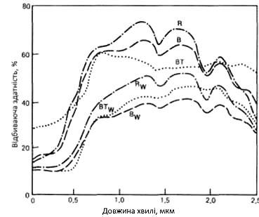 Спектральна відбивна здатність свіжої та вивітреної поверхні гірських порід на прикладі ріолітів, базальту і туфу
