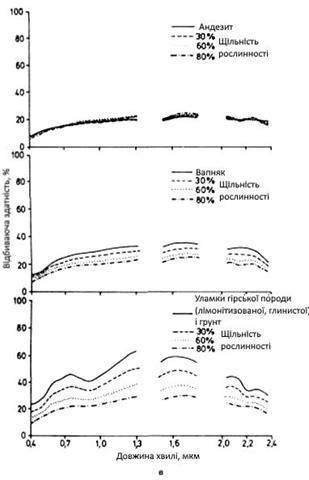 Вплив рослинності різних видів і різної щільності на спектральну яскравість андезиту, вапняку і лімонітізованого глинистого грунту з уламками звітрілої гірської породи