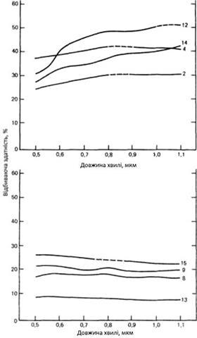 Спектральна яскравість лужних, ультралужних і кислих гірських порід