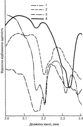 Спектральна відбивна здатність деяких мінералів, що зустрічаються на ділянках розвитку гідротермальних змін у гірських породах