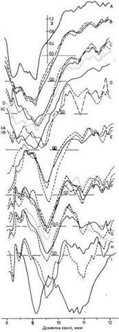 Спектральна випромінювальна здатність різних гірських порід і грунтів в районі кратера Пісга, Каліфорнія
