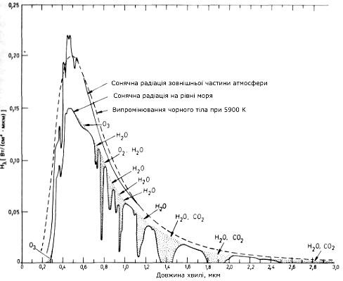 Енергетичний спектр Сонця і смуги поглинання атмосфери Землі