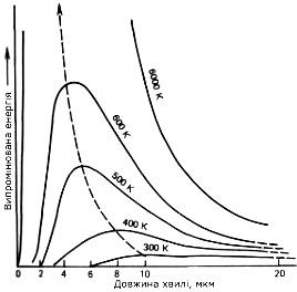 Спектральна щільність потоків енергії, що випромінюються Сонцем і Землею