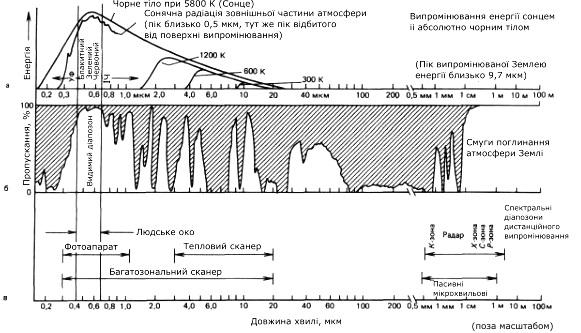 Спектр електромагнітної енергії (а), прозорість атмосфери (б) і використовувані в дистанційному зондуванні діапазони електромагнітних хвиль (в)