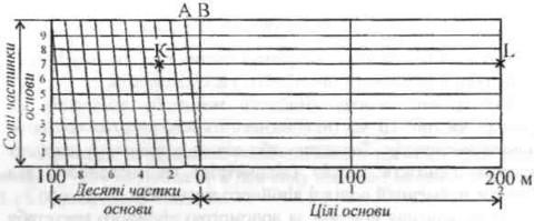 Нормальний поперечний масштаб