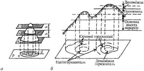 Принцип зображення рельєфу горизонталями і види горизонталей на топографічних картах