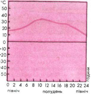 Добовий графік ходу температур