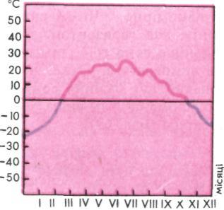 Річний графік ходу температур