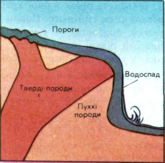 Схема будови порогів і водоспадів