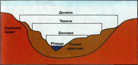 Схема будови річкової долини