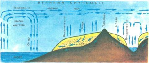 Схема кругообігу води в природі
