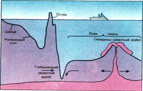 Схема рельєфу дна Світового океану