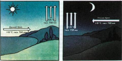 Схема утворення бризу