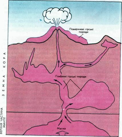 Схема утворення магматичних гірських порід