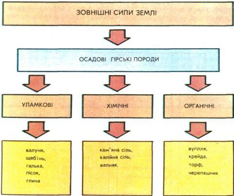 Схема утворення осадових гірських порід