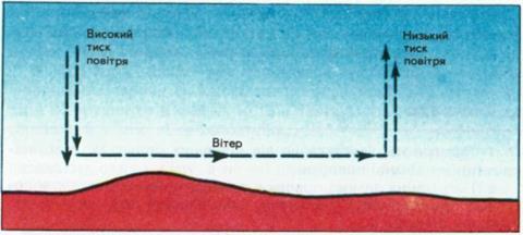 Схема утворення вітру