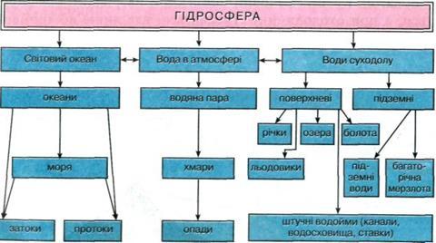 Складові частини гідросфери