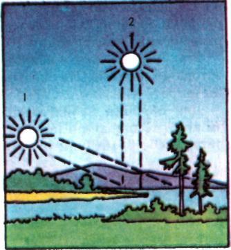 Залежність нагрівання земної поверхні від кута падіння сонячних променів