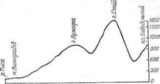 Орографічний профіль Закарпатської області