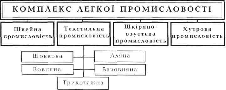 Галузевий склад комплексу легкої промисловості 5b4cd6e517607