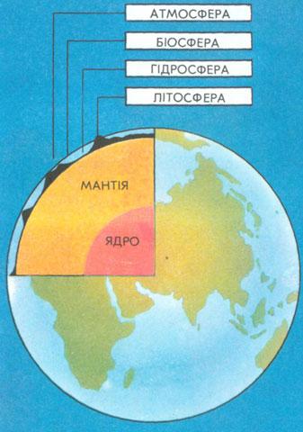 Оболонки Землі