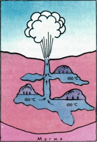 Схема дії гейзера